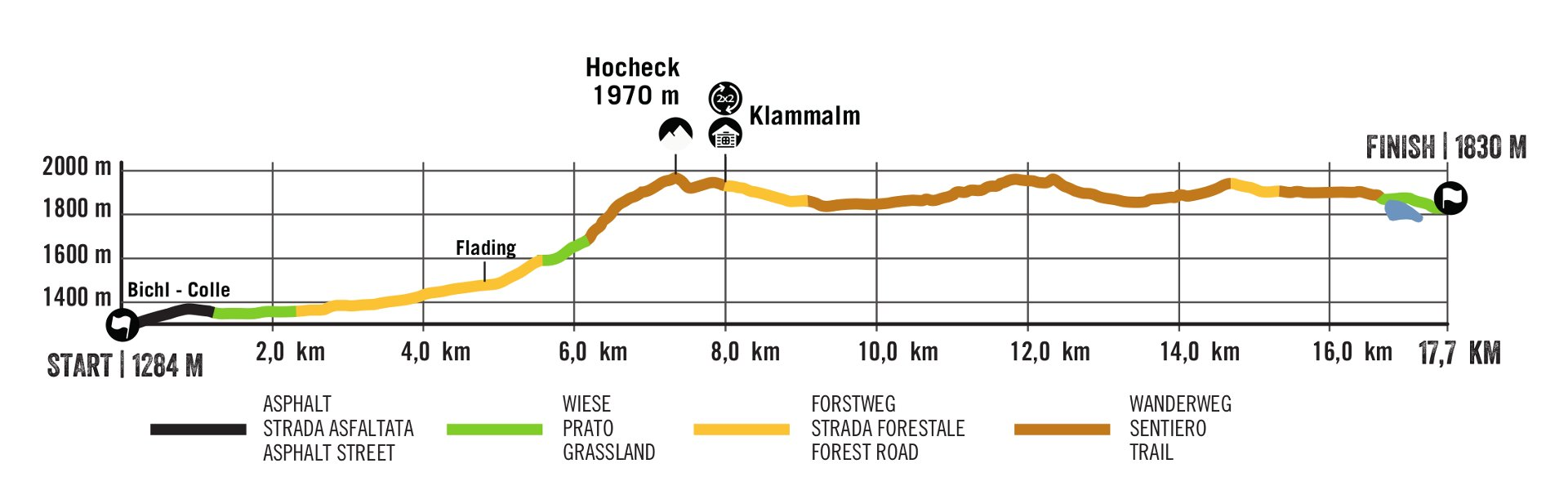 Ratschings Mountaintrail Elevation Profile